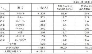 平成31年および令和元年 外国人人口表