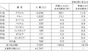 令和3年 外国人人口表